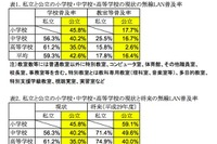 学校の無線LAN普及率、私立と公立に差…MIC調査 画像