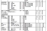 埼玉県私立中高、栄東ほかH28年度入試要項一覧を掲載