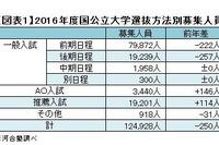 【大学受験2016】志願者減少で競争緩和、Kei-Net入試変更点を公開