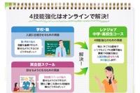 オンライン英会話レアジョブ、4技能を伸ばす中高生コース開始