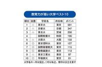 教育力が高い大学ランキング…1位「東京大学」、2位「京都大学」