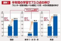 【大学受験】高1・2の早期スタート呼びかけ、高3春に大きな差