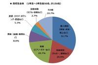 中高生52.3%、勉強とやりたいことの両立に課題