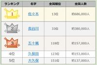 漢字三文字名字ランキング発表…2位「長谷川」、1位は?