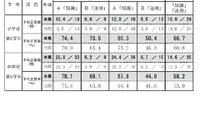 【全国学力テスト】全国上位の石川県、全科目で平均3~8ポイント超え 画像