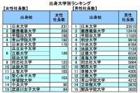 女性社長輩出数の大学ランキング発表…女子大が健闘Top15に4校 画像