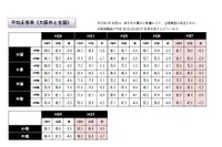 【全国学力テスト】大阪市、結果分析で課題・指導まとめ…保護者用資料も作成