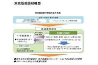 東京都、2018年度に小5-高3向け「英語村」開設を検討 画像