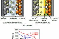 日立と東北大、高温下で利用可能なリチウムイオン二次電池を開発 画像