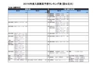 【大学受験2016】河合塾「入試難易予想ランキング表」11月版…最難関を確認 画像