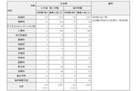東京都立高校の転・編入学、日比谷など171校で2,555人を補欠募集
