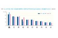 ビジネスパーソンが選ぶ今年の漢字、女性は「婚」…全体は?