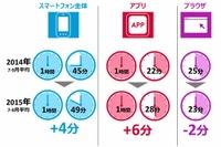 コミュニケーション系アプリの利用時間、スマホアプリの約35% 画像