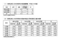 産学連携の民間共同研究費、初の400億超え…実施大幅増は東北大