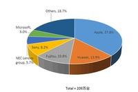 タブレット出荷台数は209万台、家庭向けが前年同期比45.2%増と好調