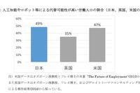 日本の労働人口49%がロボットに? 代替可能性が低いのは教員 画像