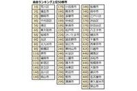 共働き子育てしやすい街ランキング…2位は福生市・静岡市、1位は? 画像