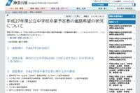 【高校受験2016】神奈川県、進路希望状況発表…進学志望率97% 画像