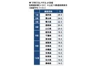 教育熱は西高東低、私立中高志向が高いのは近畿…ソニー生命調べ 画像