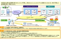 NTT西日本、コンビニで大学各種証明書を発行できるサービスを拡充 画像