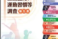 全国体力調査、小中男女ともに1位は福井県…全国小5男子は過去最低 画像