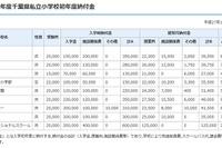 千葉県が私立学校初年度納付金一覧公開、高校平均71万円…全体値上げ