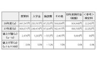 東京都内私立高校の初年度納付金、平均約90万円…前年度比5千円値上げ