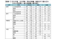 【大学受験2016】Kei-Netが国公立大学部再編の変化を分析…河合塾入試直前動向 画像