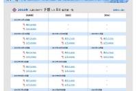 【中学受験2016】日能研「予想R4偏差値一覧」首都圏12/10版 画像