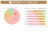 【年末年始】お年玉いくら? 中高生は5千円以上、大学生では二極化