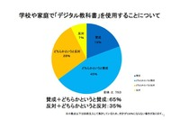 デジタル教科書に6割「賛成」するも「9割」が紙との併用を希望 画像