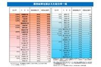 法科大学院の最終配分率が決定…トップは早稲田145%、4校ゼロ 画像