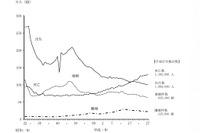 平成27年の出生数は100万8千人…5年ぶり増加 画像