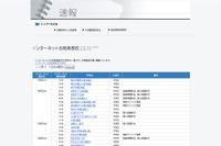 【中学受験2016】四谷大塚、ネットで合格発表を行う学校を一覧で紹介 画像