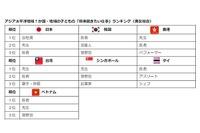 日本の1位はアジア唯一、子どもが将来就きたい仕事ランキング