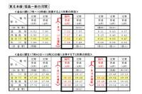 【センター試験2016】JR、宮城や広島などで臨時列車運行