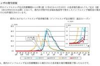 【インフルエンザ15-16】ついに流行シーズン入り、東京・神奈川・埼玉…昨シーズン比1か月半遅れ 画像