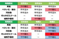 [追記あり]【センター試験2016】1/16(1日目)全科目の難易度をチェック(5予備校まとめ)…国語は易化 画像