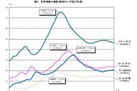 小学校児童数は6年連続で減少…神奈川県学校基本調査