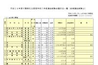 【高校受験2016】倍率トップは渋幕19.35倍…千葉私立高校(前期)志願状況