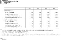 日本の高校在学率、7か国中6位変化せず…1位は韓国