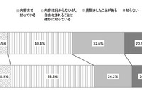 電力会社乗り換え、ボーダーは月1,000円値下げ…電通調査