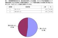 都立高のICT化「知っている」52%、求めるのは情報モラル教育 画像