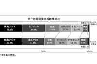 海外修学旅行、実施率で公私の差…人気は台湾・オセアニア