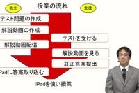 東大・京大を目指す公立進学校、ICT×アクティブラーニングで深い学びへ…iTeachers