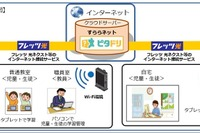NTT西日本とすらら、ICTを活用した自立学習支援ソリューション提供 画像