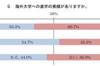 海外大学への進学実績がある私立高は54.7%、公私に差 画像