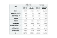 【高校受験2016】神奈川県公立一般出願平均1.22倍、トップは横浜翠嵐2.20倍