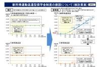 新型奨学金は月2,3千円から返還可能の見通し、4月受付開始 画像