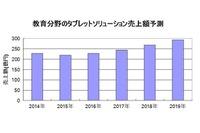 2015年の国内タブレット市場、教育分野は219億円 画像